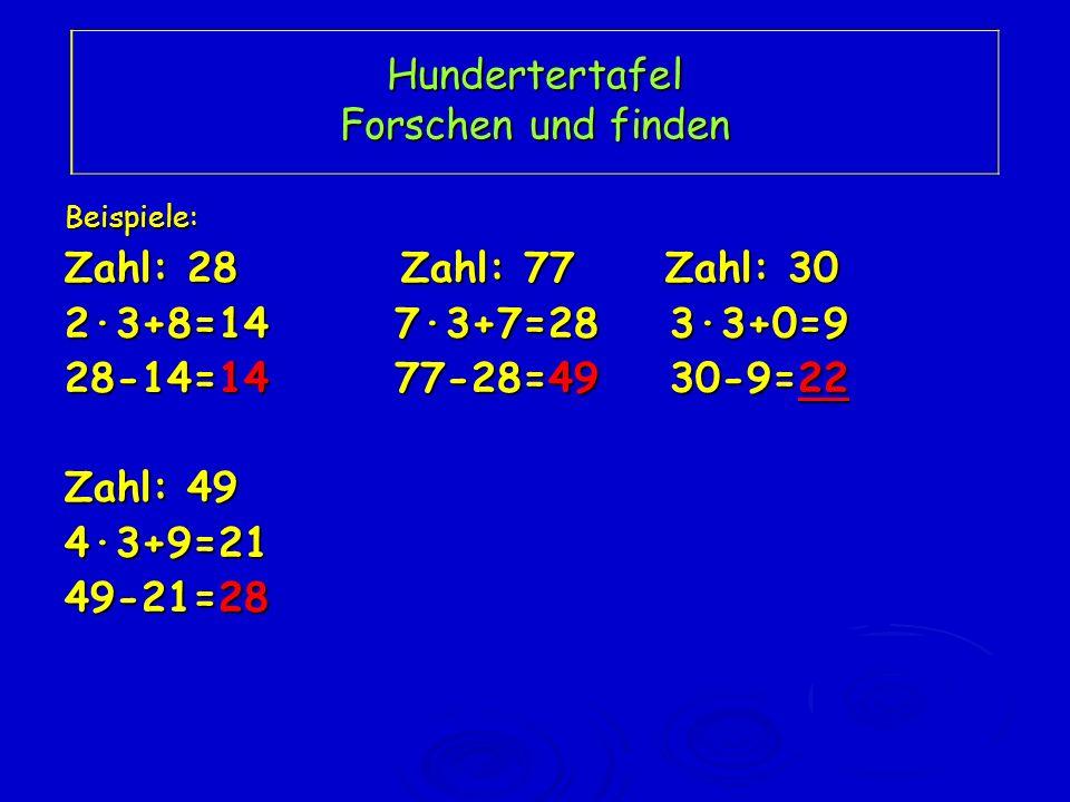 Hundertertafel Forschen und finden Beispiele: Zahl: 28 Zahl: 77 Zahl: 30 2·3+8=14 7·3+7=28 3·3+0=9 28-14=14 77-28=49 30-9=22 Zahl: 49 4·3+9=21 49-21=2