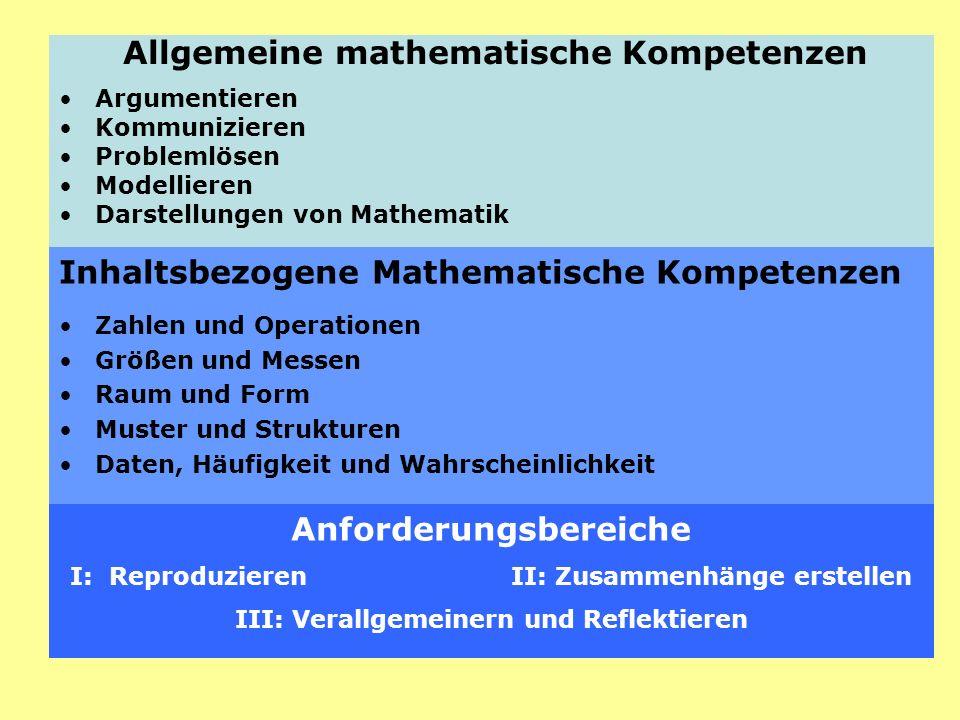 Allgemeine mathematische Kompetenzen Argumentieren Kommunizieren Problemlösen Modellieren Darstellungen von Mathematik Inhaltsbezogene Mathematische K