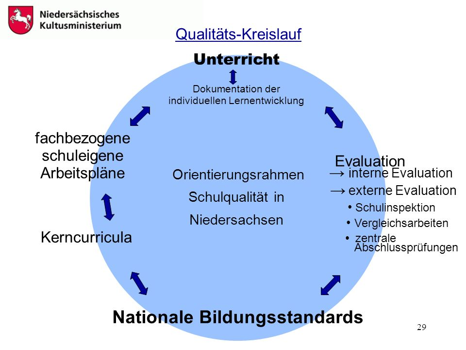 29 Qualitäts-Kreislauf Unterricht fachbezogene schuleigene Arbeitspläne Kerncurricula Nationale Bildungsstandards interne Evaluation externe Evaluatio