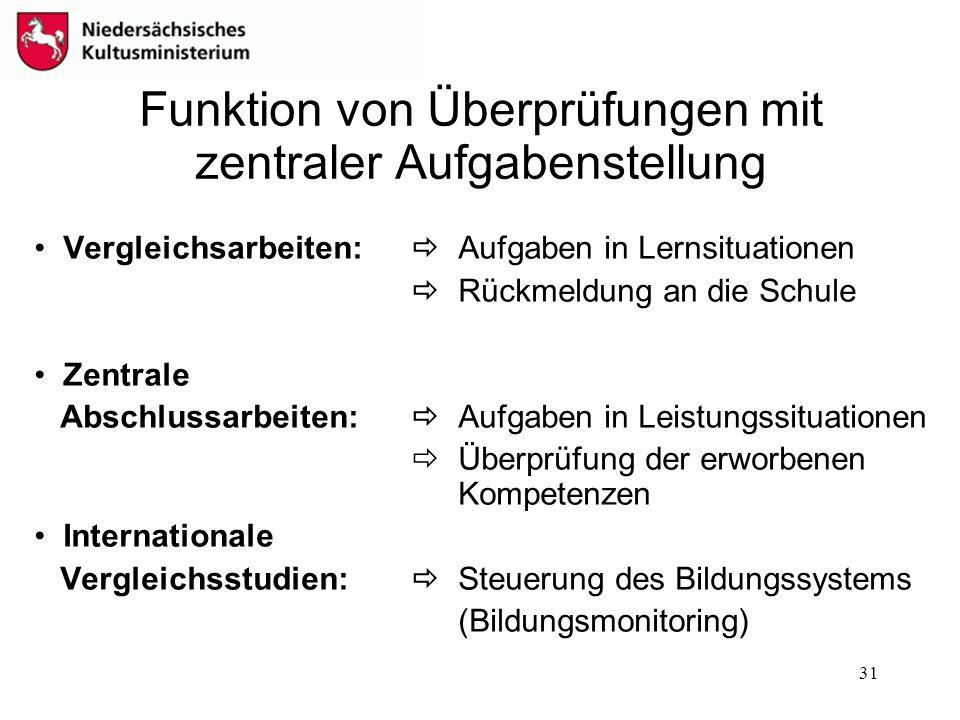 31 Funktion von Überprüfungen mit zentraler Aufgabenstellung Vergleichsarbeiten: Aufgaben in Lernsituationen Rückmeldung an die Schule Zentrale Abschl