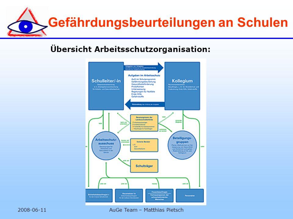 2008-06-11AuGe Team – Matthias Pietsch Gefährdungsbeurteilungen an Schulen Übersicht Arbeitsschutzorganisation:
