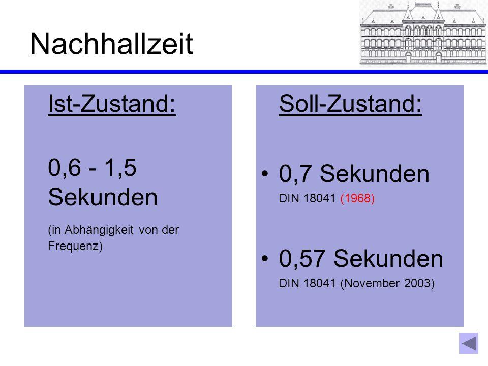 Nachhallzeit Ist-Zustand: 0,6 - 1,5 Sekunden (in Abhängigkeit von der Frequenz) Soll-Zustand: 0,7 Sekunden DIN 18041 (1968) 0,57 Sekunden DIN 18041 (N
