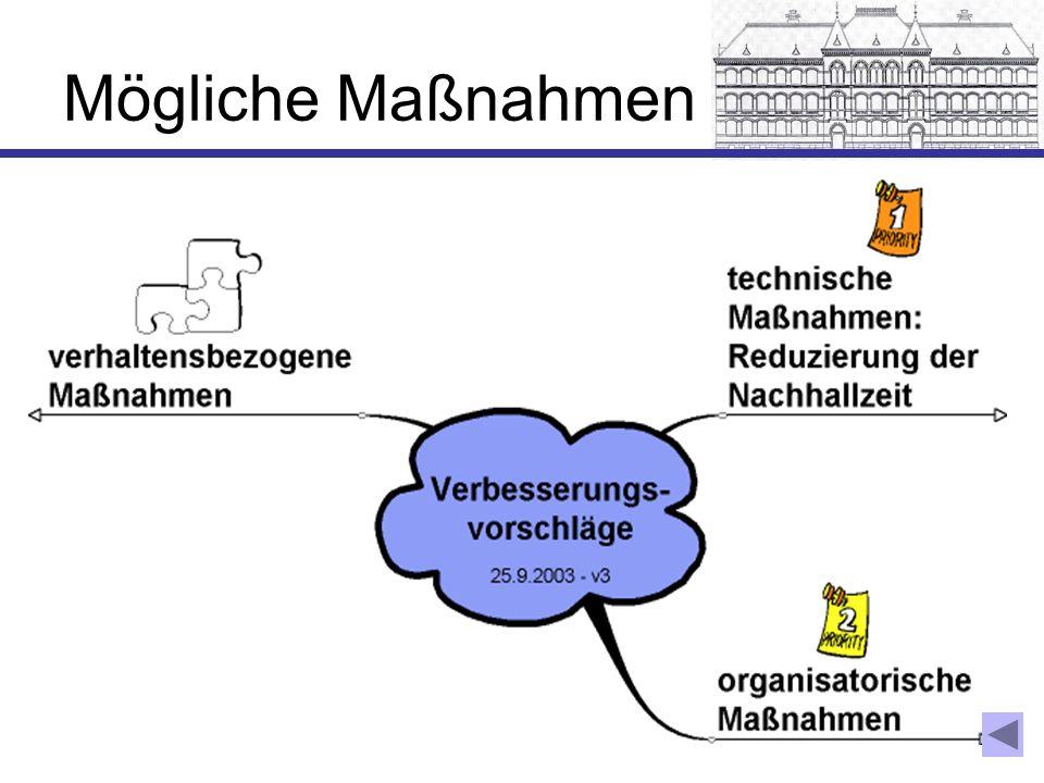 Technische Maßnahme: Nachhallzeit reduzieren mit vorhandener Akustikdecke (Bj.