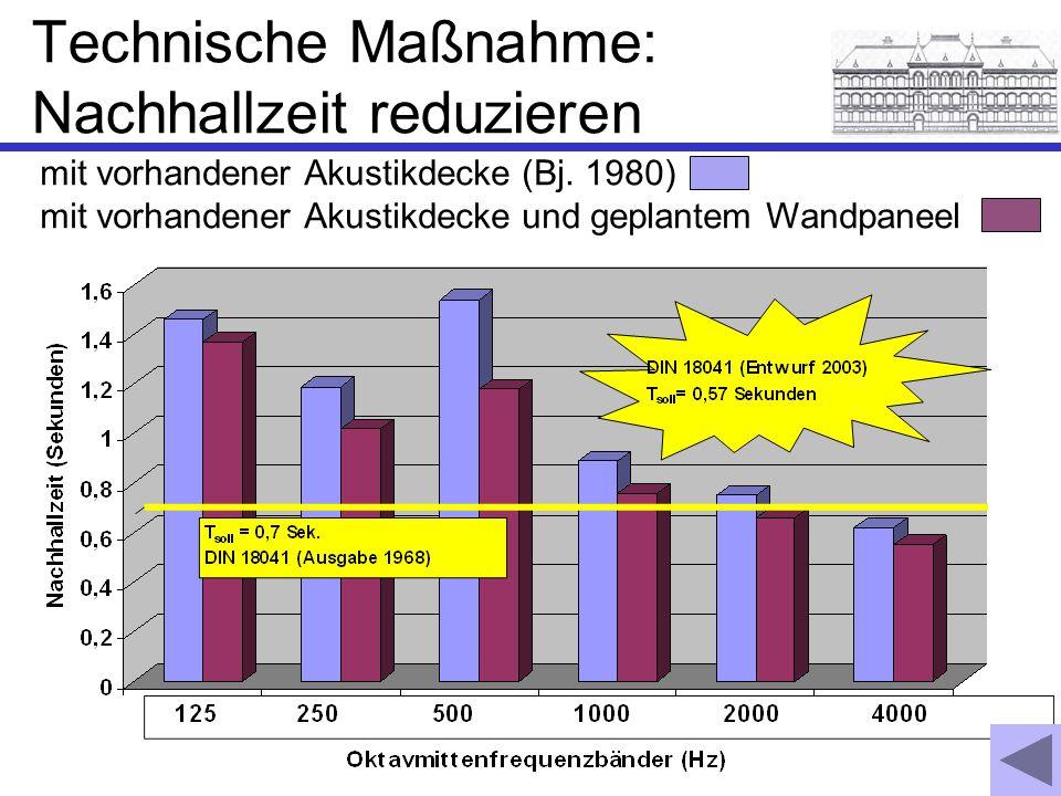 Technische Maßnahme: Nachhallzeit reduzieren mit vorhandener Akustikdecke (Bj. 1980) mit vorhandener Akustikdecke und geplantem Wandpaneel