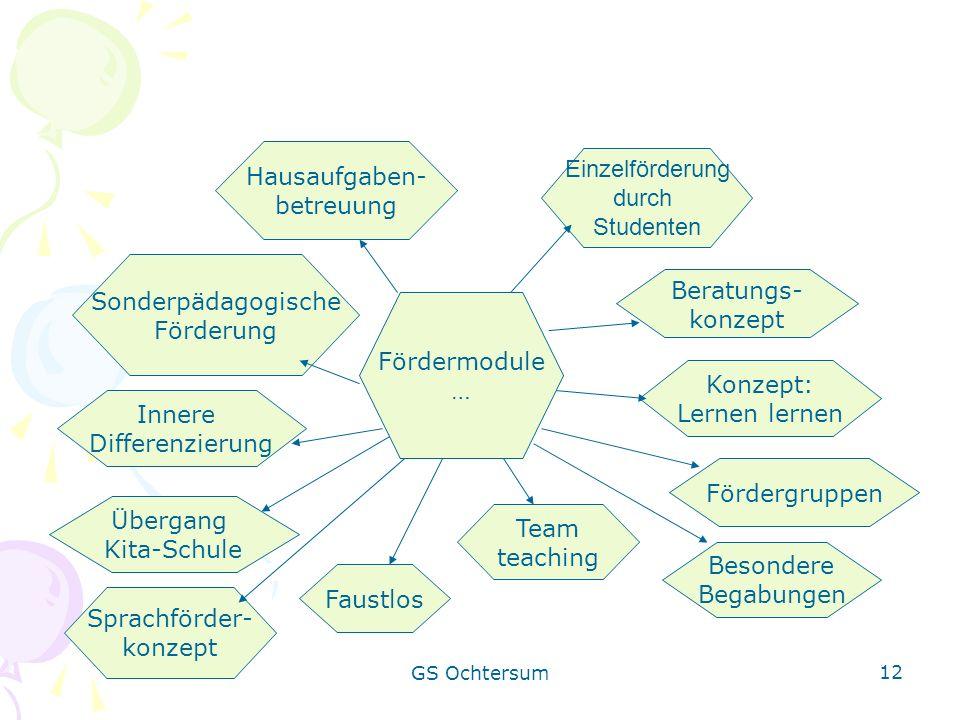 GS Ochtersum 12 Fördermodule … Beratungs- konzept Fördergruppen Sonderpädagogische Förderung Innere Differenzierung Team teaching Hausaufgaben- betreu