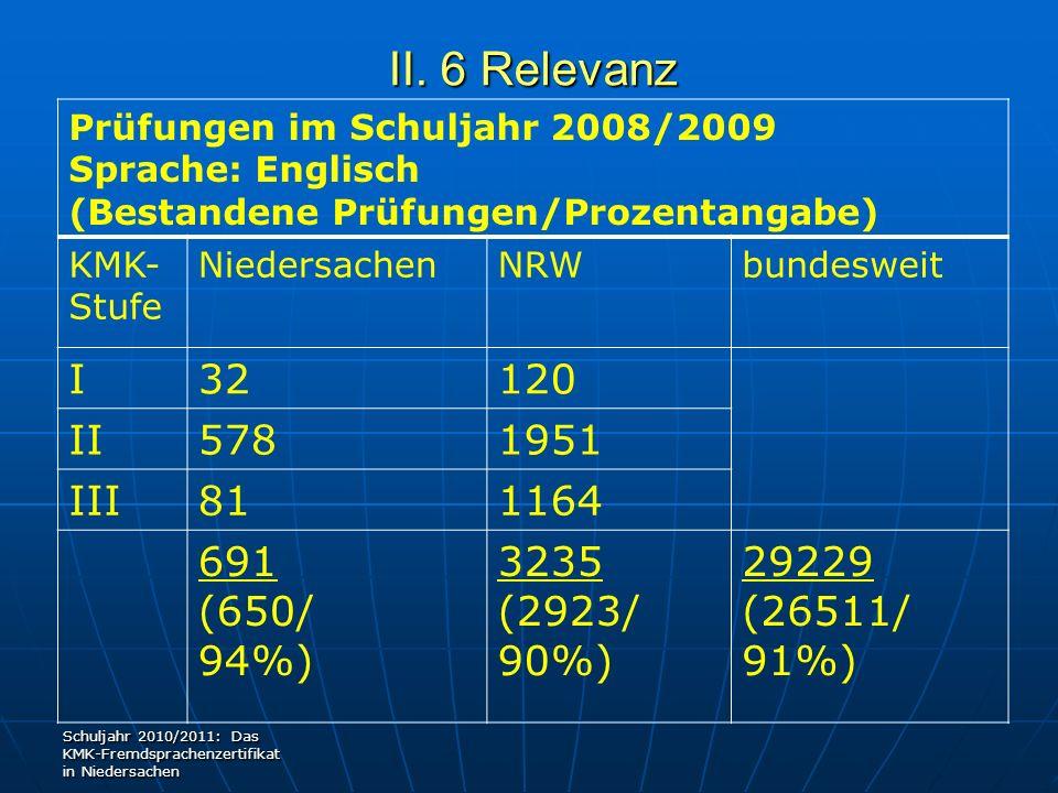 II. 6 Relevanz Prüfungen im Schuljahr 2008/2009 Sprache: Englisch (Bestandene Prüfungen/Prozentangabe) KMK- Stufe NiedersachenNRWbundesweit I32120 II5