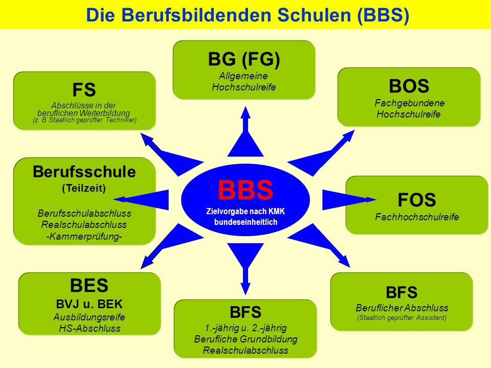 Niedersächsisches Schulgesetz (NSchG) zuletzt geändert durch das Gesetz vom 23. März 2012 Dauer der Schulpflicht grundsätzlich 12 Jahre, davon mindest