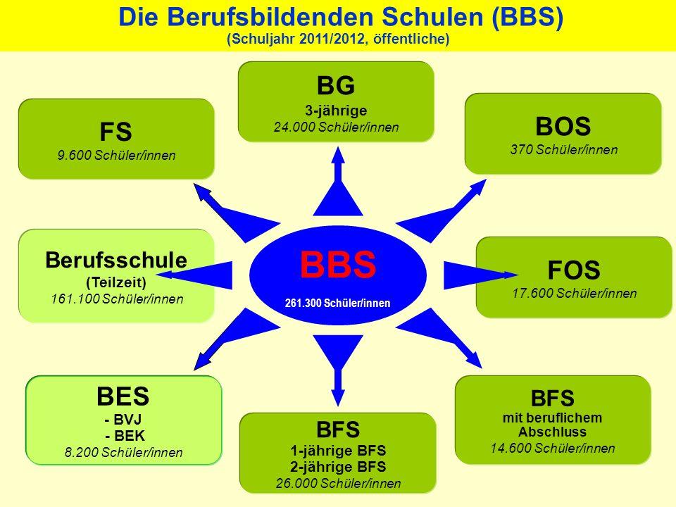 BFS 1.-jährig u. 2.-jährig Berufliche Grundbildung Realschulabschluss BFS Beruflicher Abschluss (Staatlich geprüfter Assistent) FOS Fachhochschulreife