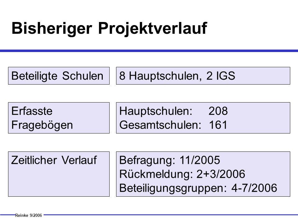 Bisheriger Projektverlauf Reinke 9/2006 Beteiligte Schulen Erfasste Fragebögen Zeitlicher Verlauf 8 Hauptschulen, 2 IGS Hauptschulen:208 Gesamtschulen