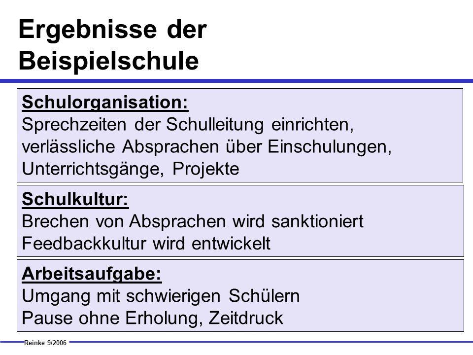 Ergebnisse der Beispielschule Reinke 9/2006 Schulorganisation: Sprechzeiten der Schulleitung einrichten, verlässliche Absprachen über Einschulungen, U