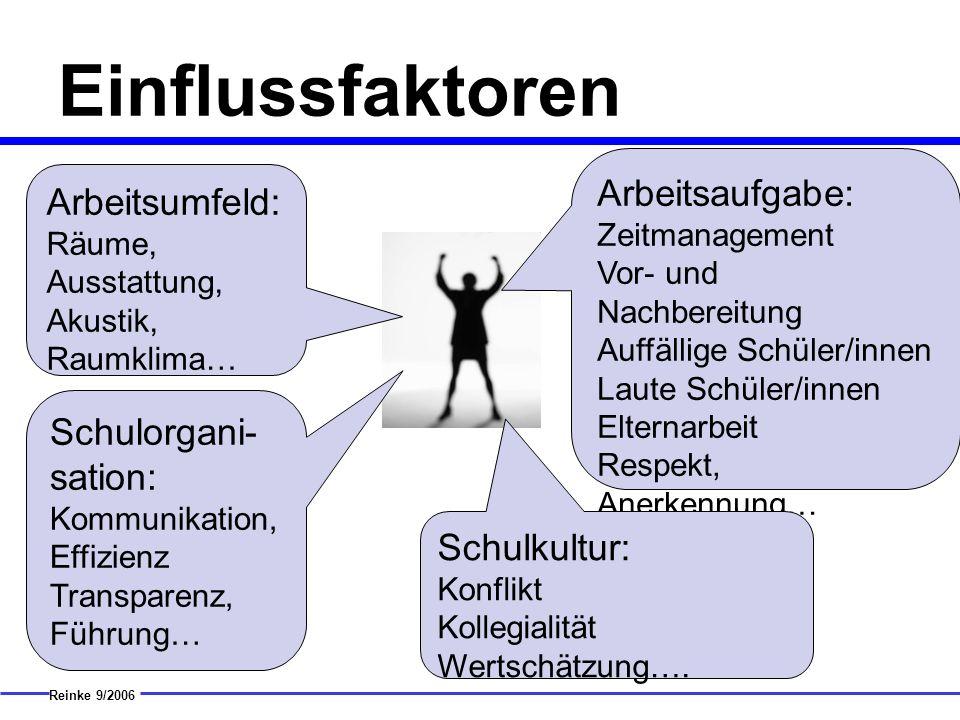 Einflussfaktoren Reinke 9/2006 Arbeitsumfeld: Räume, Ausstattung, Akustik, Raumklima… Arbeitsaufgabe: Zeitmanagement Vor- und Nachbereitung Auffällige