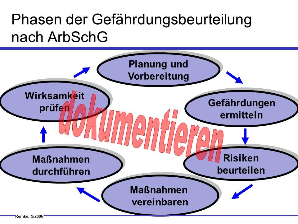 Phasen der Gefährdungsbeurteilung nach ArbSchG Wirksamkeit prüfen Maßnahmen durchführen Maßnahmen vereinbaren Planung und Vorbereitung Gefährdungen er