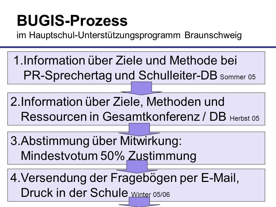 BUGIS-Prozess im Hauptschul-Unterstützungsprogramm Braunschweig 1.Information über Ziele und Methode bei PR-Sprechertag und Schulleiter-DB Sommer 05 2