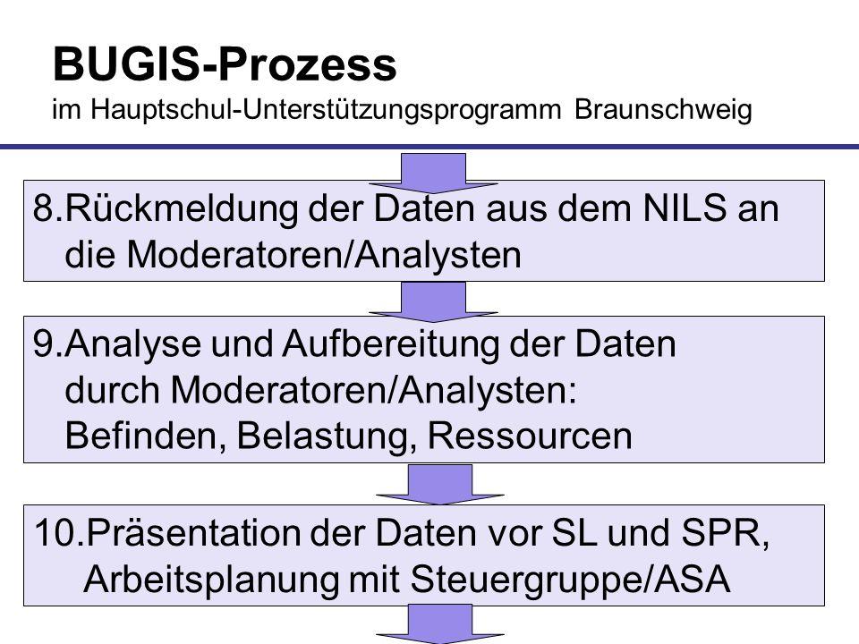 BUGIS-Prozess im Hauptschul-Unterstützungsprogramm Braunschweig 8.Rückmeldung der Daten aus dem NILS an die Moderatoren/Analysten 9.Analyse und Aufber