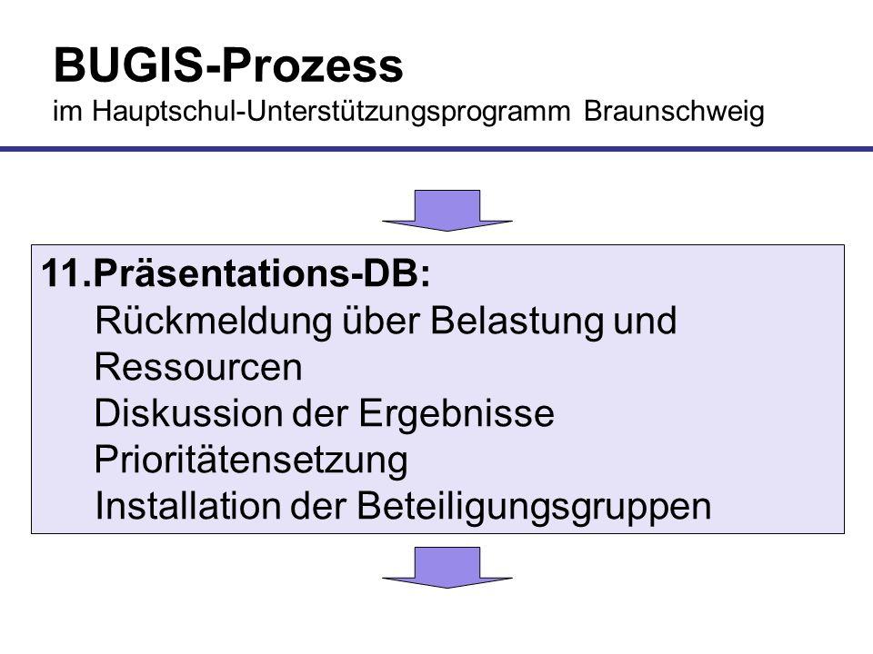 BUGIS-Prozess im Hauptschul-Unterstützungsprogramm Braunschweig 11.Präsentations-DB: Rückmeldung über Belastung und Ressourcen Diskussion der Ergebnis