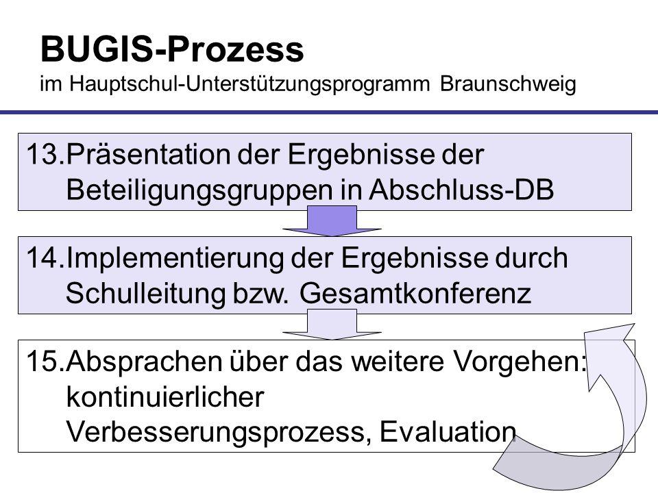 BUGIS-Prozess im Hauptschul-Unterstützungsprogramm Braunschweig 13.Präsentation der Ergebnisse der Beteiligungsgruppen in Abschluss-DB 14.Implementier