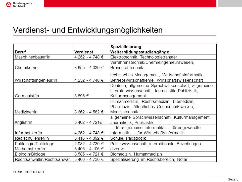 Seite 5 Verdienst- und Entwicklungsmöglichkeiten Beruf Verdienst Spezialisierung, Weiterbildungsstudiengänge Maschinenbauer/in 4.252 - 4.748 Elektrote