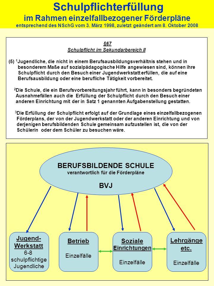 Änderungen BVJ A Umgestaltung der Stundentafel zugunsten eines vermehrten Deutschunterrichts wird von der Schule eigenverantwortlich vorgenommen. Beru