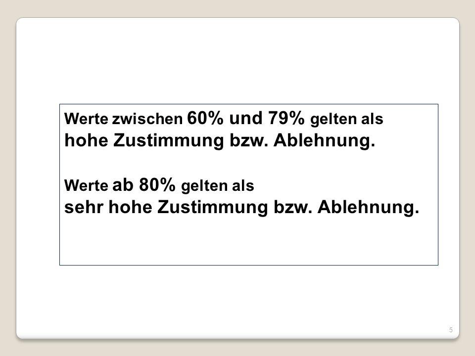 Werte zwischen 60% und 79% gelten als hohe Zustimmung bzw. Ablehnung. Werte ab 80% gelten als sehr hohe Zustimmung bzw. Ablehnung. 5