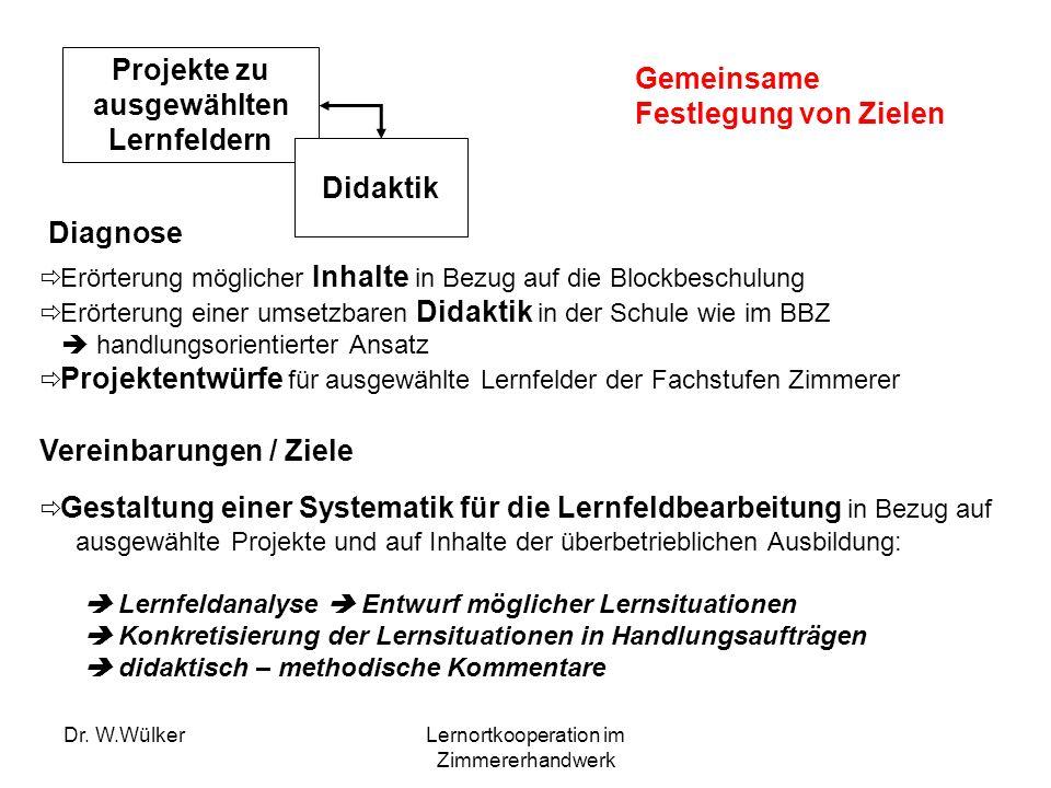 Dr. W.WülkerLernortkooperation im Zimmererhandwerk Projekte zu ausgewählten Lernfeldern Didaktik Erörterung möglicher Inhalte in Bezug auf die Blockbe