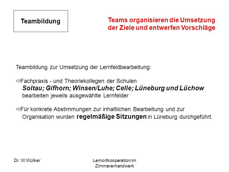 Dr. W.WülkerLernortkooperation im Zimmererhandwerk Teambildung Teambildung zur Umsetzung der Lernfeldbearbeitung: Fachpraxis - und Theoriekollegen der
