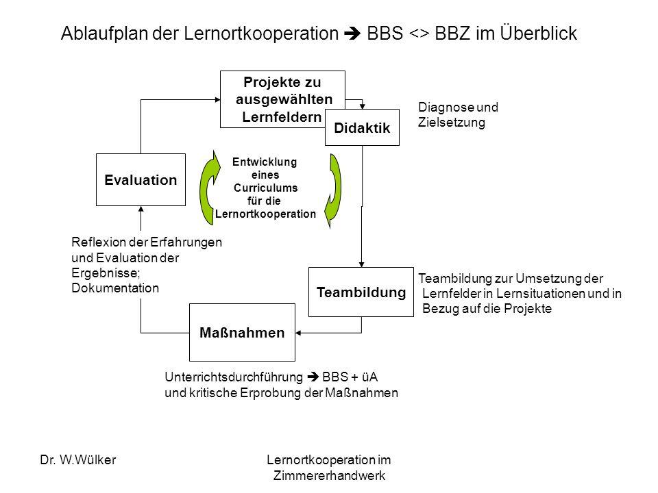 Dr. W.WülkerLernortkooperation im Zimmererhandwerk Projekte zu ausgewählten Lernfeldern Didaktik Teambildung Maßnahmen Evaluation Diagnose und Zielset