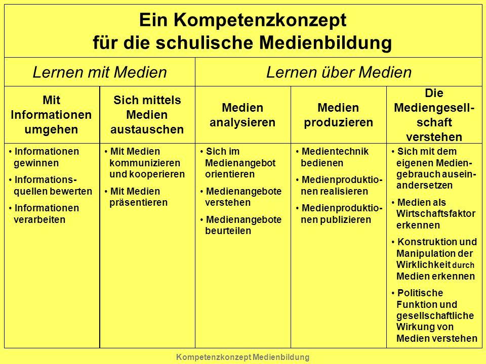 Kompetenzkonzept Medienbildung Ein Kompetenzkonzept für die schulische Medienbildung Lernen mit MedienLernen über Medien Mit Informationen umgehen Inf