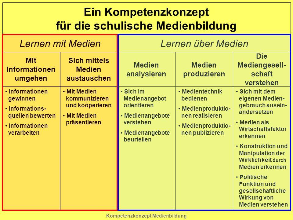 Kompetenzkonzept Medienbildung Ein Kompetenzkonzept für die schulische Medienbildung Lernen mit Medien Lernen über Medien Mit Informationen umgehen Informationen gewinnen Informations- quellen bewerten Informationen verarbeiten sich mit dem eigenen Medien- gebrauch ausein- andersetzen Medien als Wirtschaftsfaktor erkennen Konstruktion und Manipulation der Wirklichkeit durch Medien erkennen politische Funktion und gesellschaftliche Wirkung von Medien verstehen Sich im Medienangebot orientieren Medienangebote verstehen Medienangebote beurteilen Mit Medien kommunizieren und kooperieren Mit Medien präsentieren Medientechnik bedienen Medienproduktio- nen realisieren Medienproduktio- nen publizieren Sich mittels Medien austauschen Medien analysieren Medien produzieren Die Mediengesell- schaft verstehen
