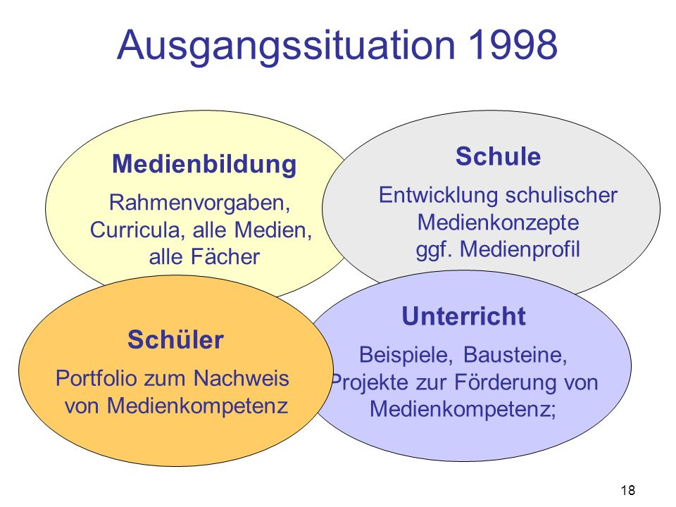 18 Ausgangssituation 1998 Medienbildung Rahmenvorgaben, Curricula, alle Medien, alle Fächer Schule Entwicklung schulischer Medienkonzepte ggf. Medienp