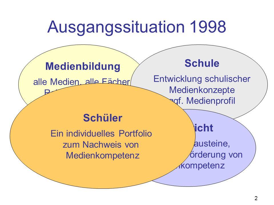 2 Ausgangssituation 1998 Medienbildung alle Medien, alle Fächer Rahmenvorgaben, Curricula, Schule Entwicklung schulischer Medienkonzepte ggf. Medienpr