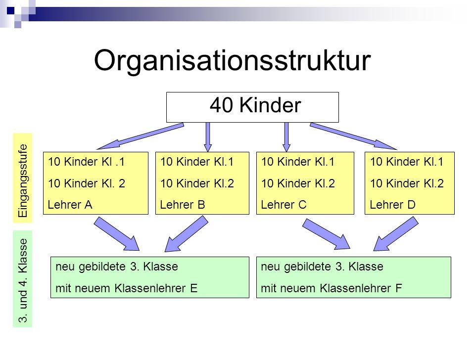 Organisationsstruktur 40 Kinder 10 Kinder Kl.1 10 Kinder Kl. 2 Lehrer A 10 Kinder Kl.1 10 Kinder Kl.2 Lehrer B 10 Kinder Kl.1 10 Kinder Kl.2 Lehrer C