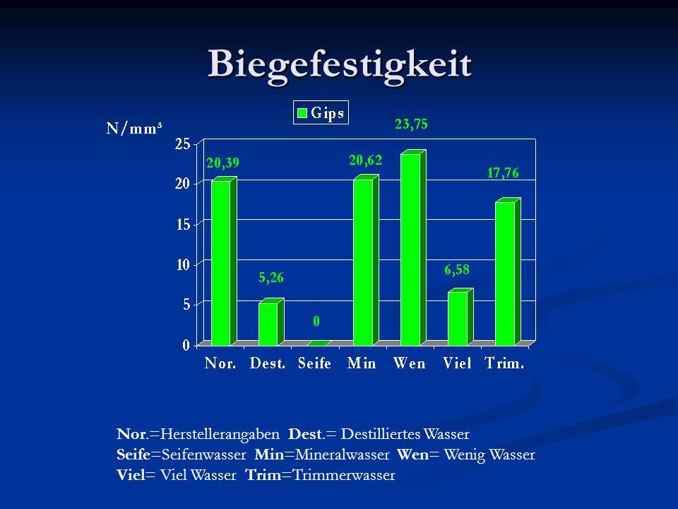 Druck- und Biegefestigkeit -Auswertung der Messwerte- Nor.=Herstellerangaben Dest.= Destilliertes Wasser Seife=Seifenwasser Min=Mineralwasser Wen= Wenig Wasser Viel= Viel Wasser Trim=Trimmerwasser