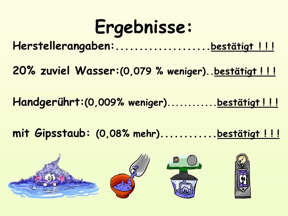 Herstellerangaben:.................... bestätigt ! ! ! 20% zuviel Wasser: (0,079 % weniger)..bestätigt ! ! ! Handgerührt: (0,009% weniger)............