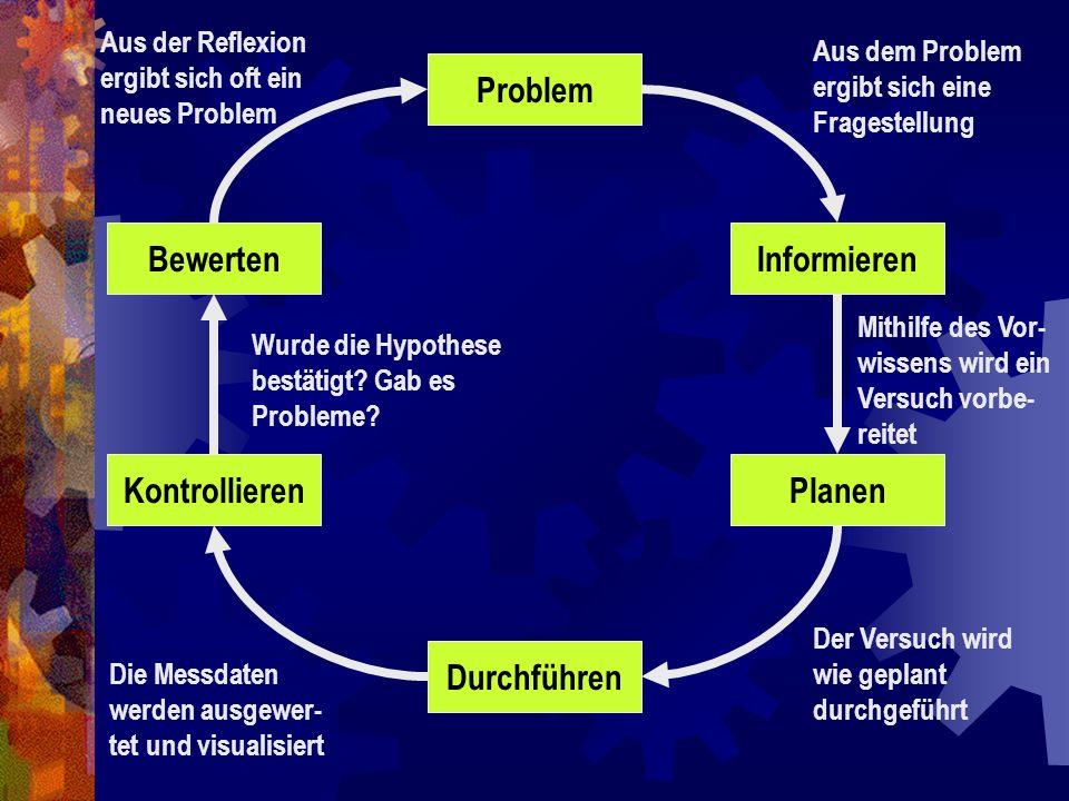 Wie sieht der Handlungskreis für ein technisches Experiment aus?