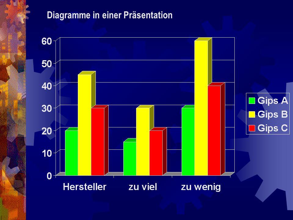 Ergebnisse für Betrachter formulieren: Die Eigenschaft ist bei Gipstyp A am geringsten ausgeprägt, bei Gipstyp B am stärksten.