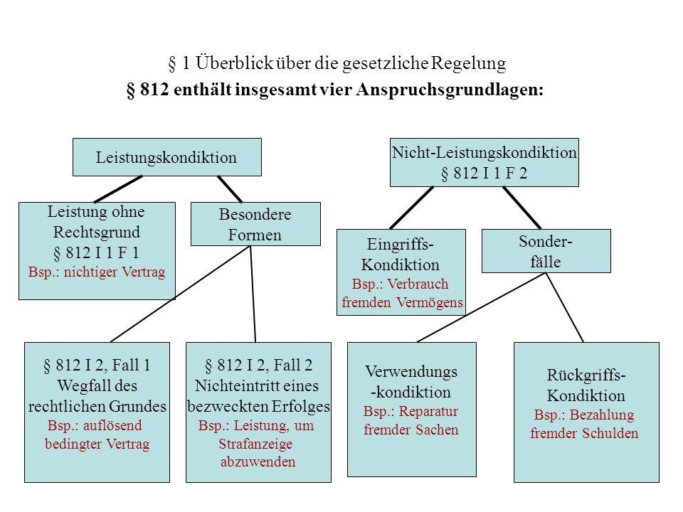 § 1 Überblick über die gesetzliche Regelung § 812 enthält insgesamt vier Anspruchsgrundlagen: Nicht-Leistungskondiktion § 812 I 1 F 2 Leistungskondikt