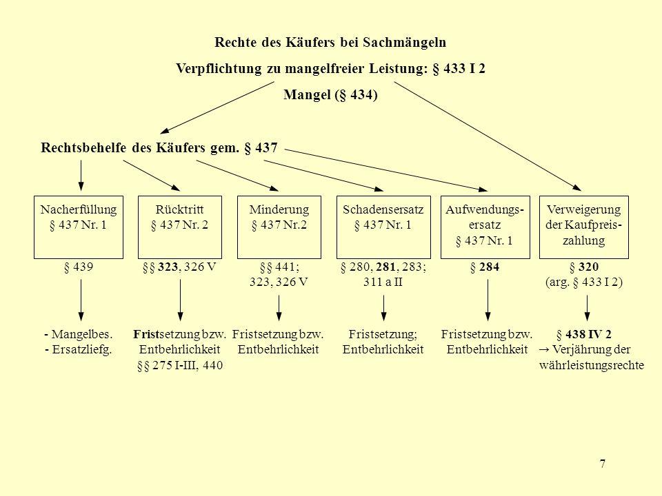 7 § 438 IV 2 Verjährung der Gewährleistungsrechte - Mangelbes. - Ersatzliefg. Fristsetzung bzw. Entbehrlichkeit §§ 275 I-III, 440 Fristsetzung bzw. En