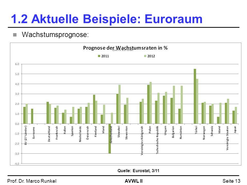 AVWL IIProf. Dr. Marco RunkelSeite 13 1.2 Aktuelle Beispiele: Euroraum Quelle: Eurostat, 3/11 Wachstumsprognose: