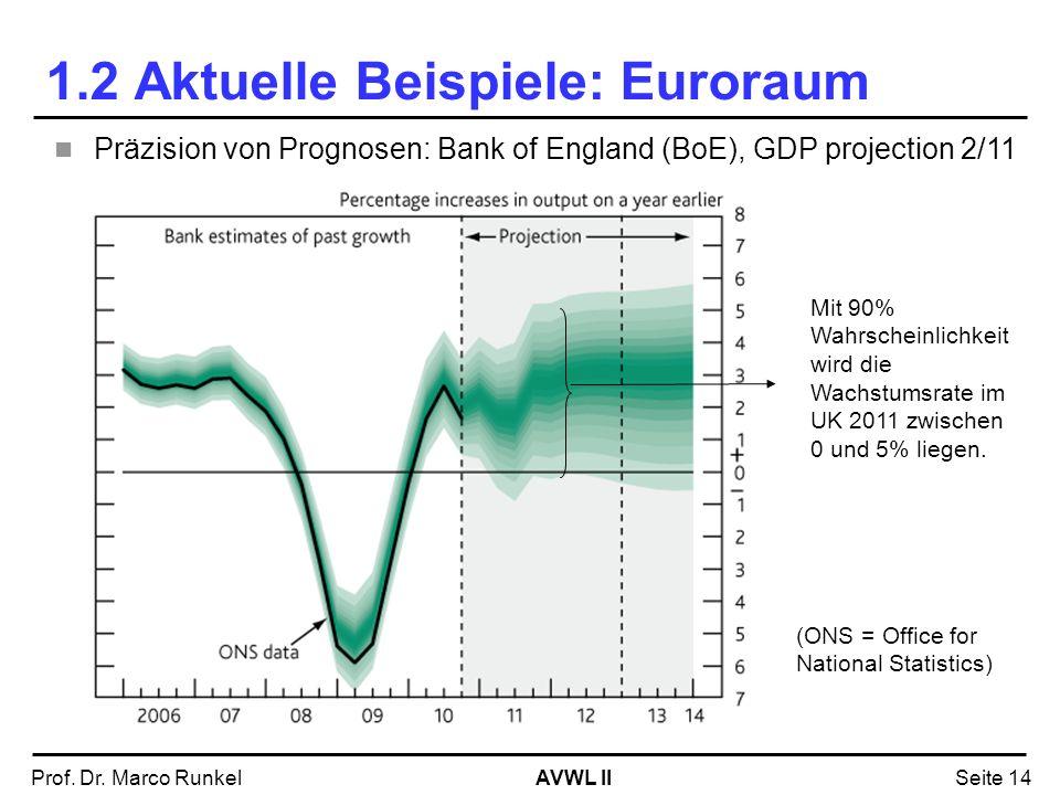 AVWL IIProf. Dr. Marco RunkelSeite 14 1.2 Aktuelle Beispiele: Euroraum (ONS = Office for National Statistics) Präzision von Prognosen: Bank of England