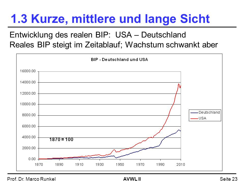 AVWL IIProf. Dr. Marco RunkelSeite 23 1.3 Kurze, mittlere und lange Sicht Entwicklung des realen BIP: USA – Deutschland Reales BIP steigt im Zeitablau