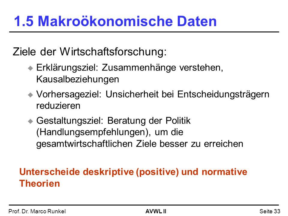 AVWL IIProf. Dr. Marco RunkelSeite 33 1.5 Makroökonomische Daten Ziele der Wirtschaftsforschung: Erklärungsziel: Zusammenhänge verstehen, Kausalbezieh