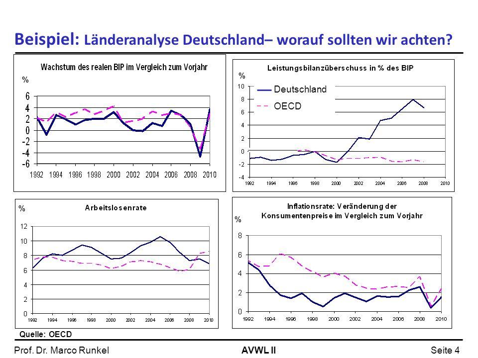 AVWL IIProf. Dr. Marco RunkelSeite 4 Beispiel: Länderanalyse Deutschland– worauf sollten wir achten? Quelle: OECD % % % Deutschland OECD %