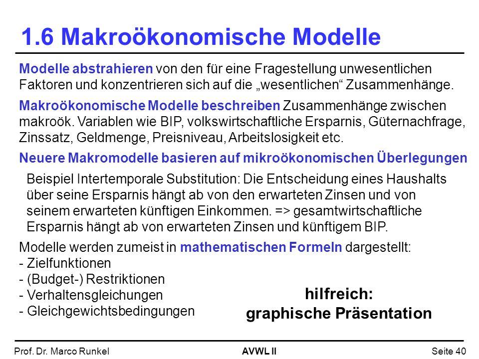 AVWL IIProf. Dr. Marco RunkelSeite 40 1.6 Makroökonomische Modelle Modelle abstrahieren von den für eine Fragestellung unwesentlichen Faktoren und kon