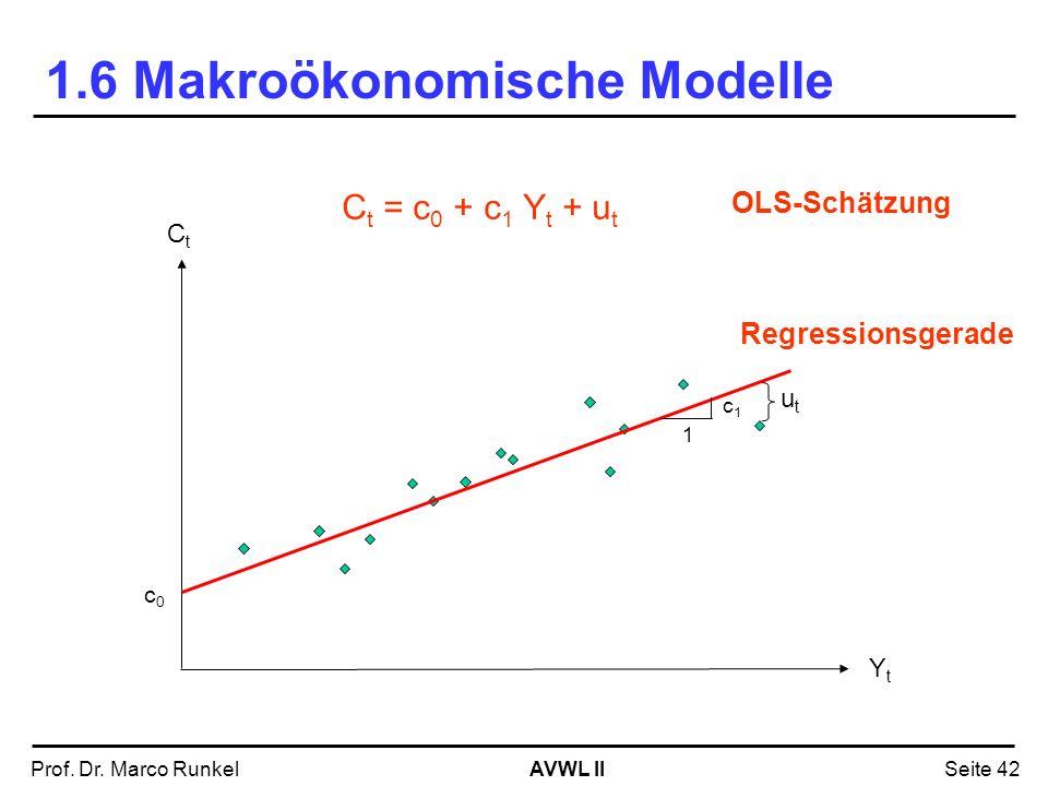 AVWL IIProf. Dr. Marco RunkelSeite 42 1.6 Makroökonomische Modelle C t = c 0 + c 1 Y t 1 c1c1 c0c0 CtCt YtYt Regressionsgerade C t = c 0 + c 1 Y t + u