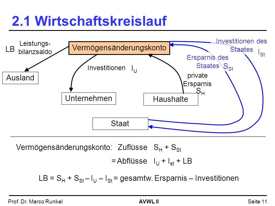 AVWL IIProf. Dr. Marco RunkelSeite 11 2.1 Wirtschaftskreislauf Unternehmen Haushalte Vermögensänderungskonto Investitionen Staat Ersparnis des Staates