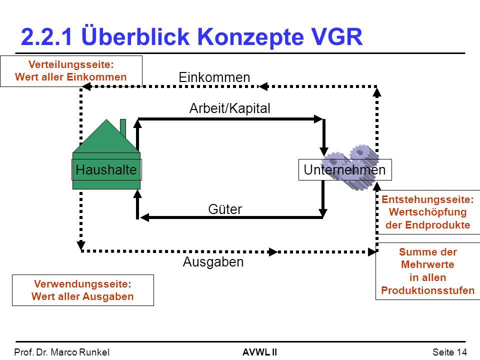 AVWL IIProf. Dr. Marco RunkelSeite 14 2.2.1 Überblick Konzepte VGR Einkommen Arbeit/Kapital Güter Ausgaben Verteilungsseite: Wert aller Einkommen Verw