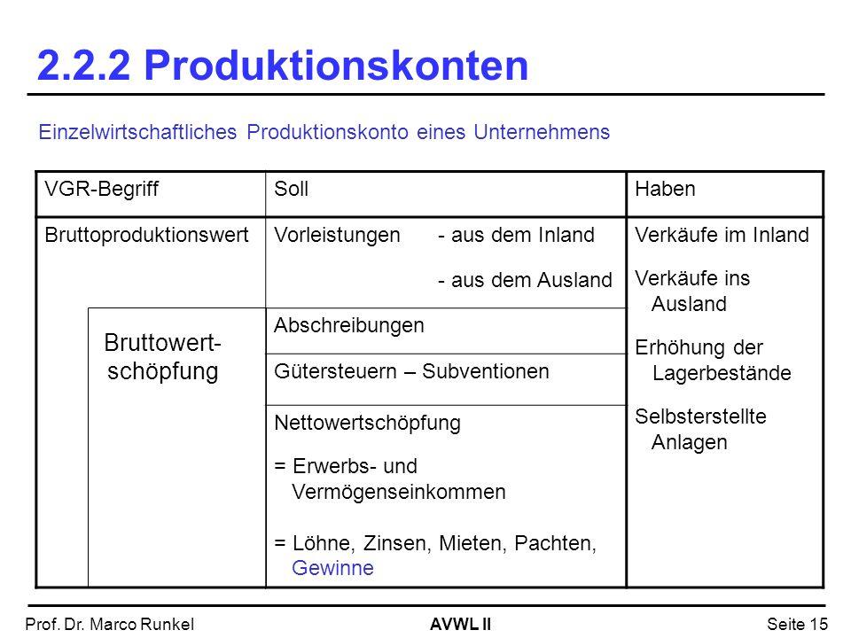 AVWL IIProf. Dr. Marco RunkelSeite 15 2.2.2 Produktionskonten Einzelwirtschaftliches Produktionskonto eines Unternehmens VGR-BegriffSollHaben Bruttopr