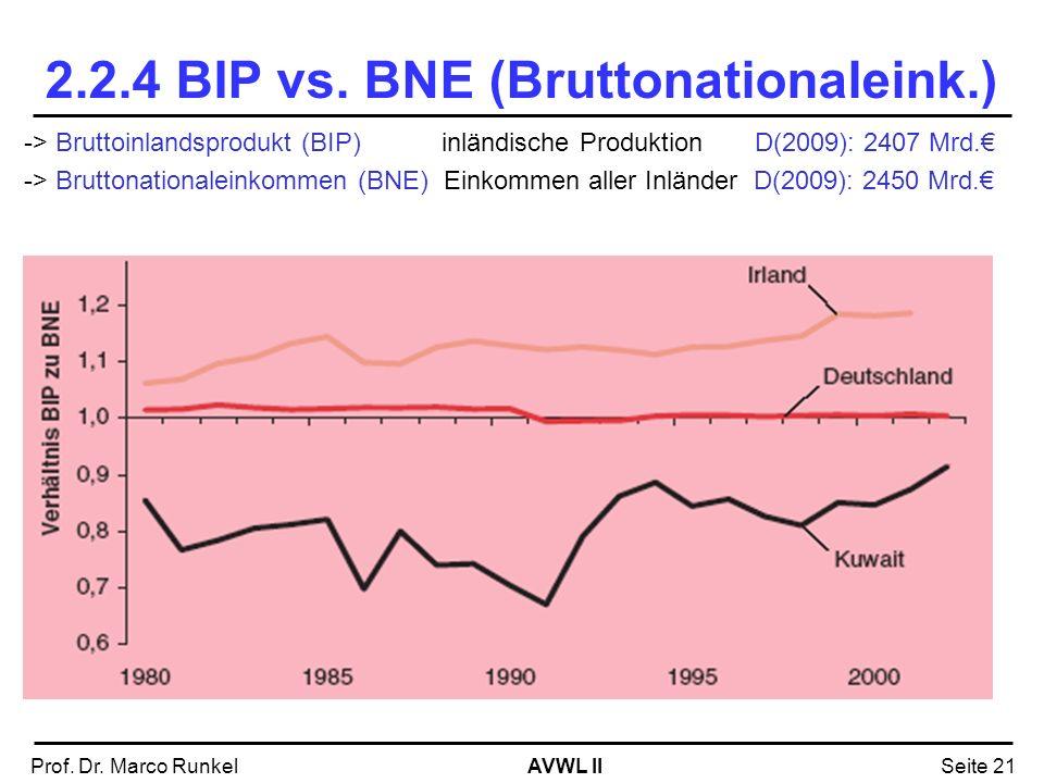 AVWL IIProf. Dr. Marco RunkelSeite 21 2.2.4 BIP vs. BNE (Bruttonationaleink.) -> Bruttoinlandsprodukt (BIP)inländische Produktion D(2009): 2407 Mrd. -