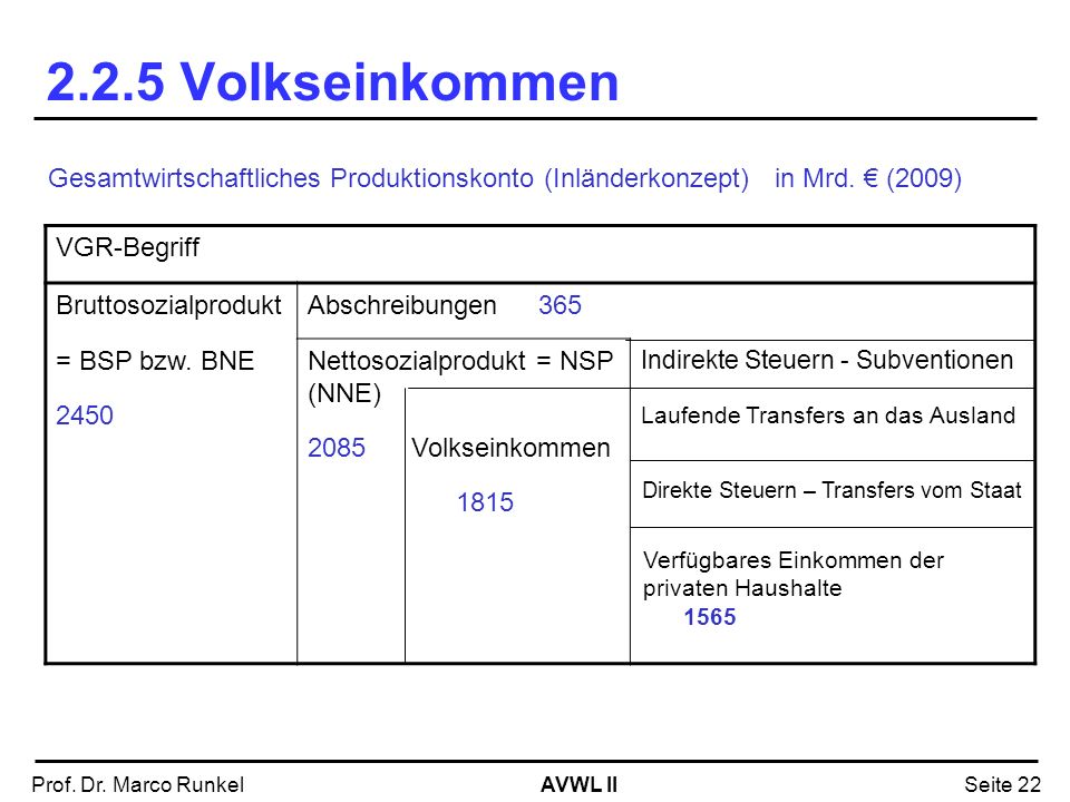 AVWL IIProf. Dr. Marco RunkelSeite 22 2.2.5 Volkseinkommen Gesamtwirtschaftliches Produktionskonto (Inländerkonzept) in Mrd. (2009) VGR-Begriff Brutto