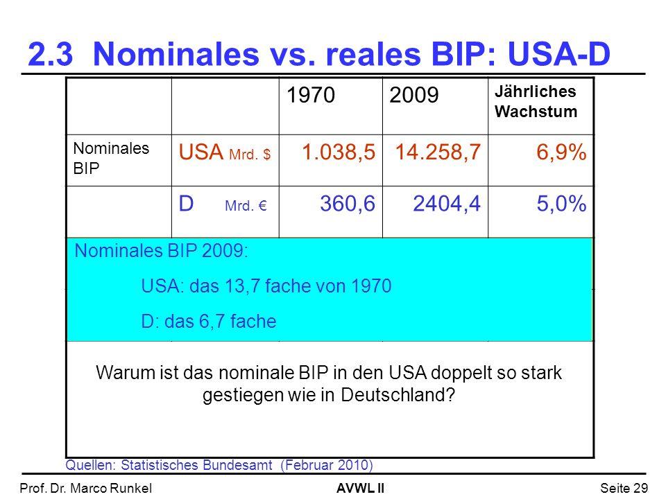 AVWL IIProf. Dr. Marco RunkelSeite 29 19702009 Jährliches Wachstum Nominales BIP USA Mrd. $ 1.038,514.258,76,9% D Mrd. 360,62404,45,0% BIP Deflator US